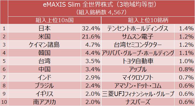 eMAXIS Slim 全世界株式(3地域均等型) 組入上位10ヵ国と組入上位10銘柄
