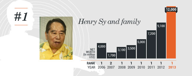 henry sy leadership style Henry mintzberg is the cleghorn professor of management studies at the desautels faculty of management at the university of mcgill he is the author of, most recently, rebalancing society: radical.