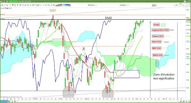 analyse technique du CAC40 [09/05/18] -2-