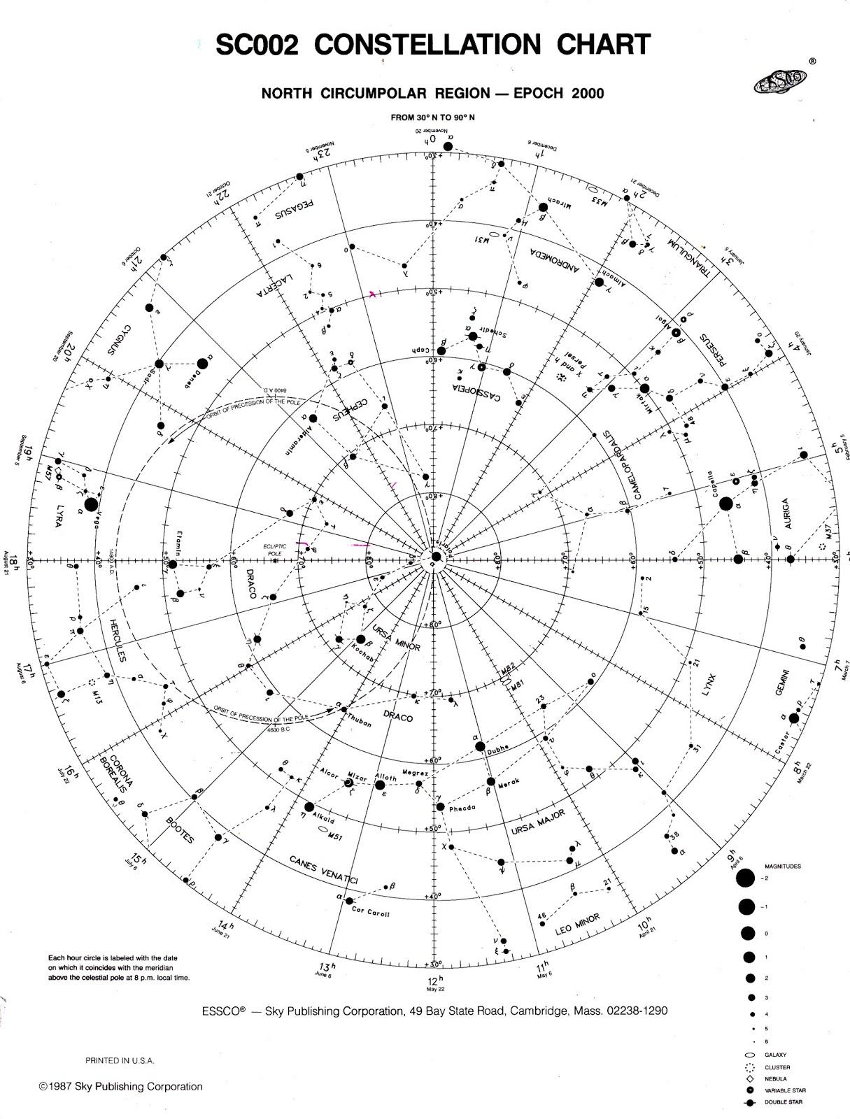 The Circumpolar Chart