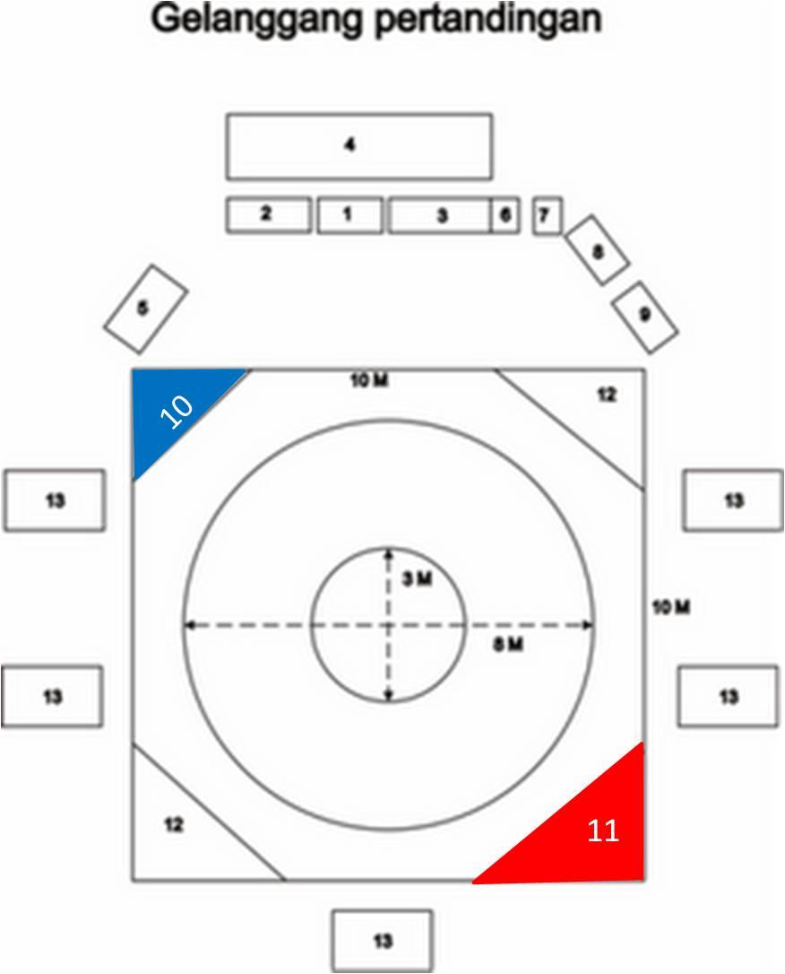 Gelanggang Pertandingan Pencak Silat : gelanggang, pertandingan, pencak, silat, Bintara, Jaya-Bekasi:, Gelanggang, Pertandingan, Administrasi