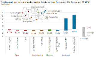 Natural gas prices spike in the NE corridor
