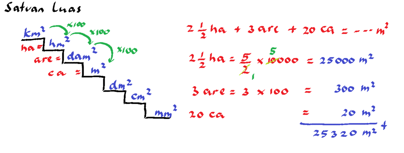 KOESHARTATI SAPTORINI: Persiapan UN Matematika SD