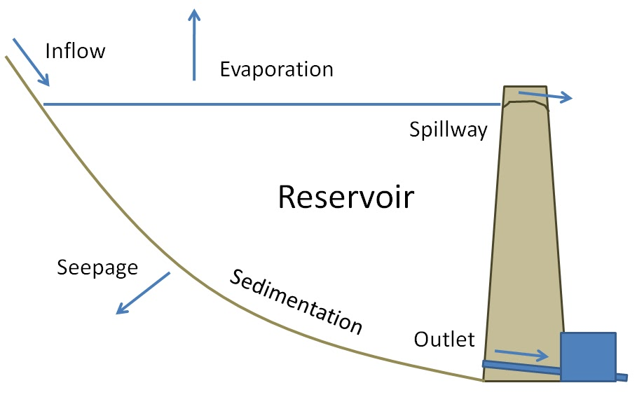 Integrated Water Resources Management  Simulation Of Reservoir System Operations