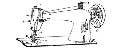 parts of sewing machine and their function