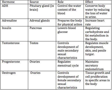 Lydia's Biology Blog: 289 understand the sources, roles and effects of the following hormones
