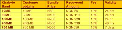 MTN XtraBytes: Now You Can Borrow Data From MTN?
