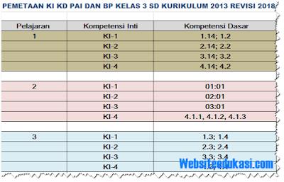 Pemetaan KI KD PAI dan BP Kelas 3 SD/MI K13 Revisi 2018