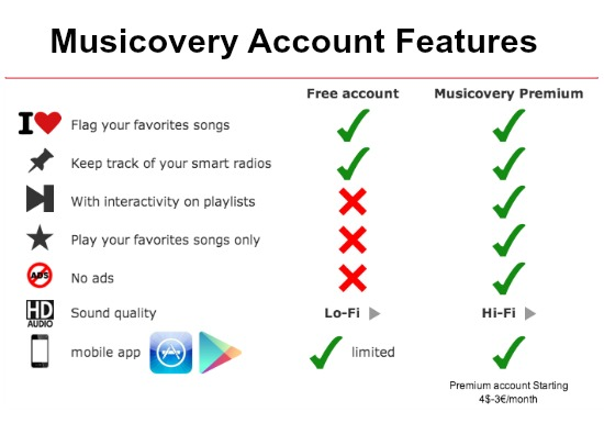 , How much Does it Cost to Advertise on Musicovery Musicovery, Radio Advertising Cost