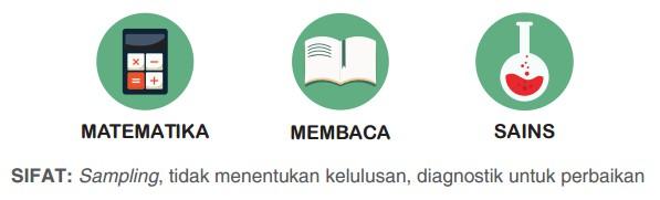Program Penilaian National Indonesia (INAP) atau Asesmen Kompetensi Siswa Indonesia (AKSI)