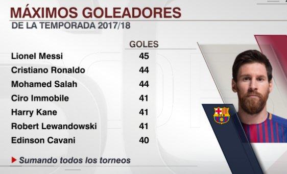 Máximos Goleadores de la Temporada | Messi Bota de Oro 2018
