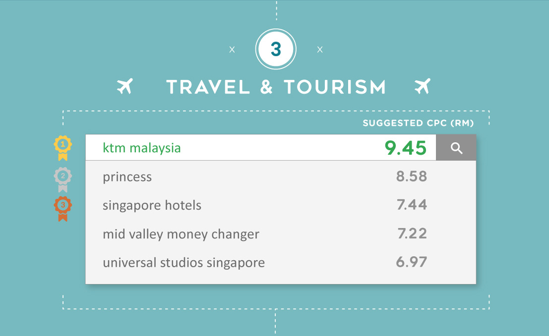 The most expensive Google keywords for Travel & Tourism in Malaysia