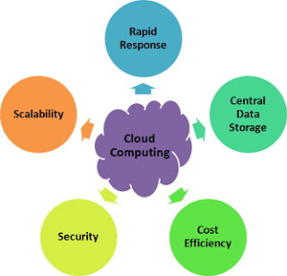 COIT20260 | Cloud Computing for Smart Applications | Cloud Computing 1
