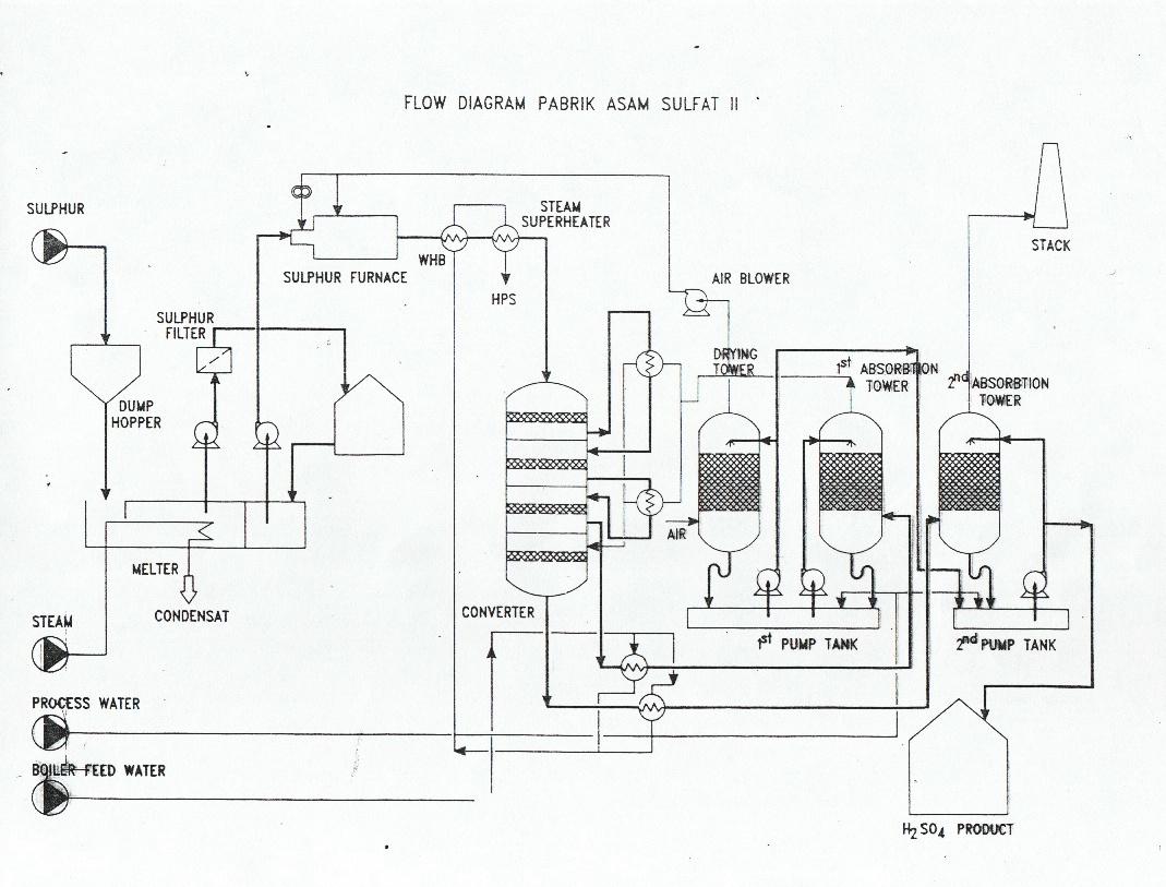 i am an engineer  sulfuric acid plant in pt  petrokimia gresik