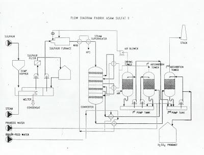 material handling process flow diagram