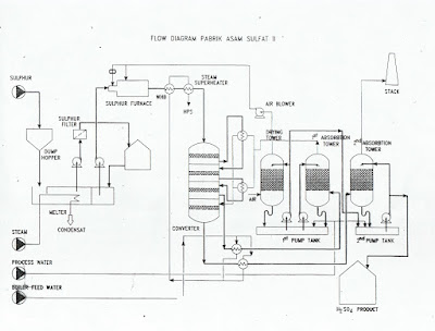 Sulfuric Acid Plant in PT. Petrokimia Gresik ~ Interview Kerja