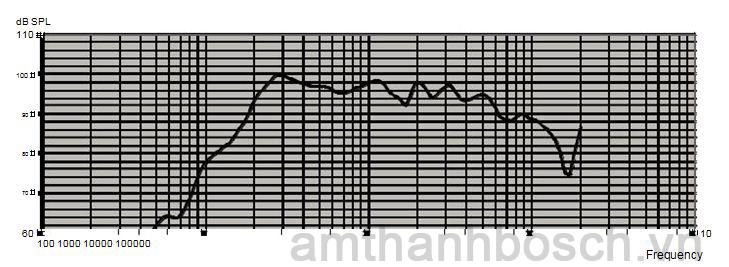 Hồi đáp tần số loa cột LA1‑UW36‑x1