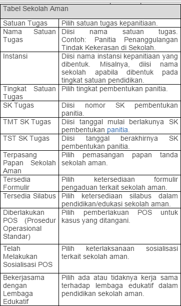 gambar tabel petunjuk pengisian SK Sekolah aman di dapodik