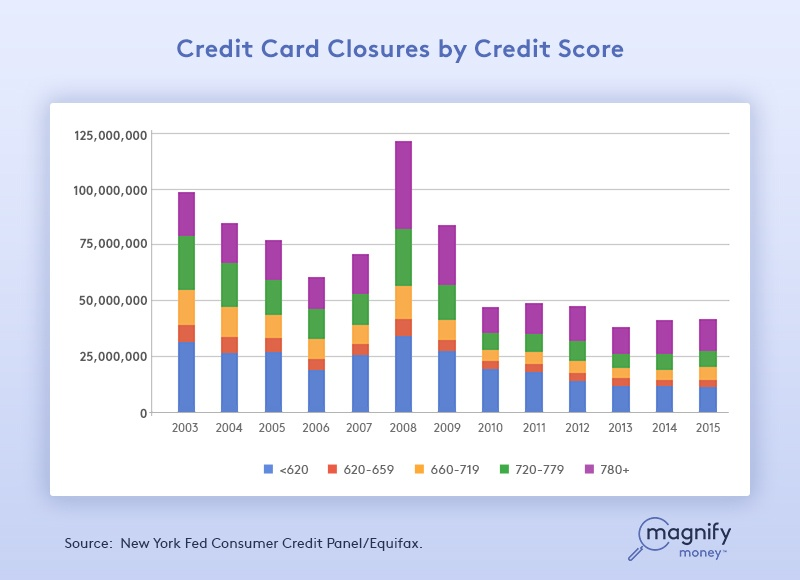 how to change credit score in one week