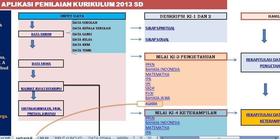 Aplikasi Penilaian Kurikulum 2013 versi terbaru untuk Tingkat SD dan MI Format Microsoft Excel