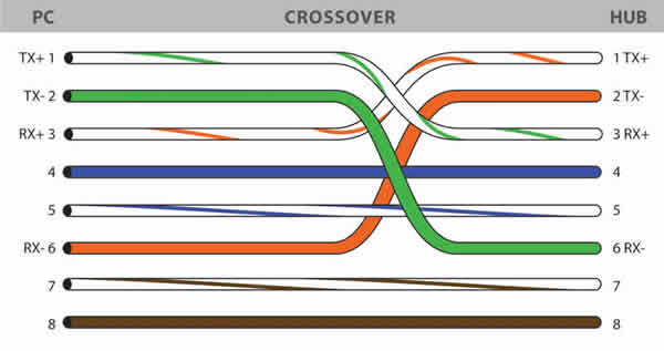 Diagram Kabel UTP RJ-45 CROSSOVER
