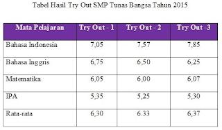 Grafik Tabel Bagan Materi Bahasa Indonesia