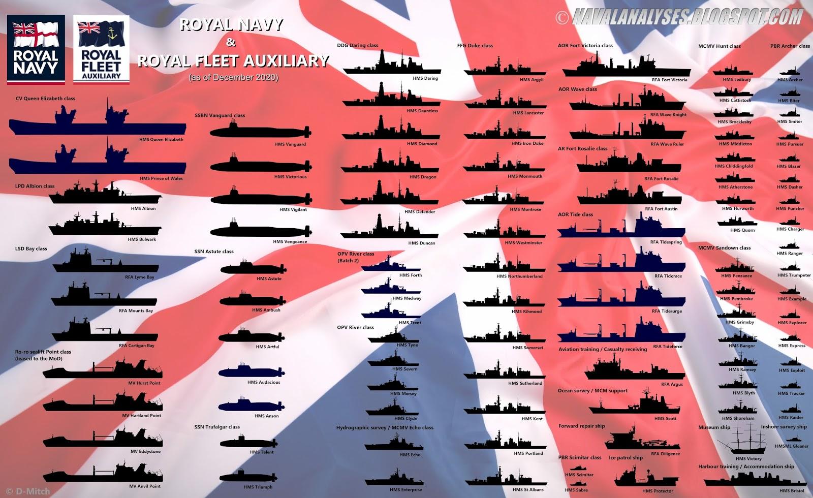 Le Fauteuil de Colbert: Royal Navy, l'immuable Two-Powers ...