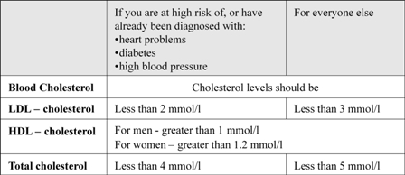recommended blood cholesterol levels