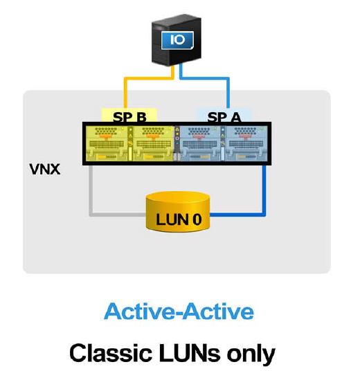 Discover Technology: EMC VNX2 - Architecture Overview