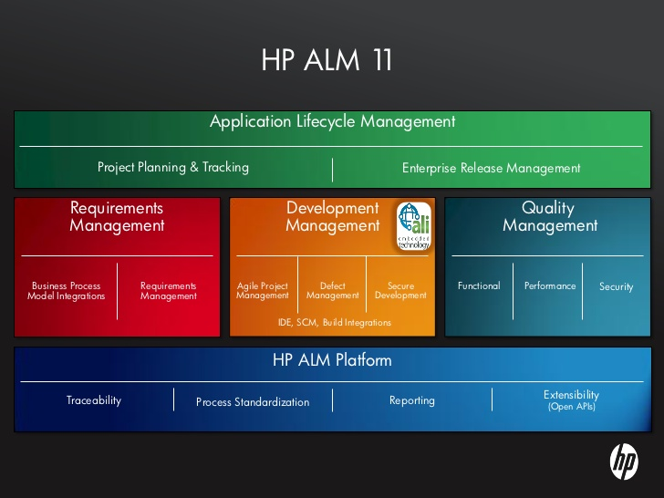 Technology Lifecycle Management: Hacker Boy: Trend Technology HP Application Life Cycle