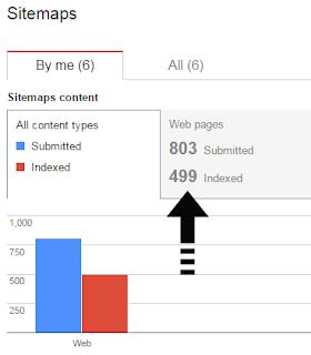 sitemap index problem