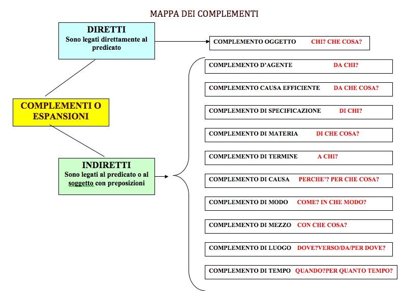 Diario di scuola Mappa e tabella dei complementi
