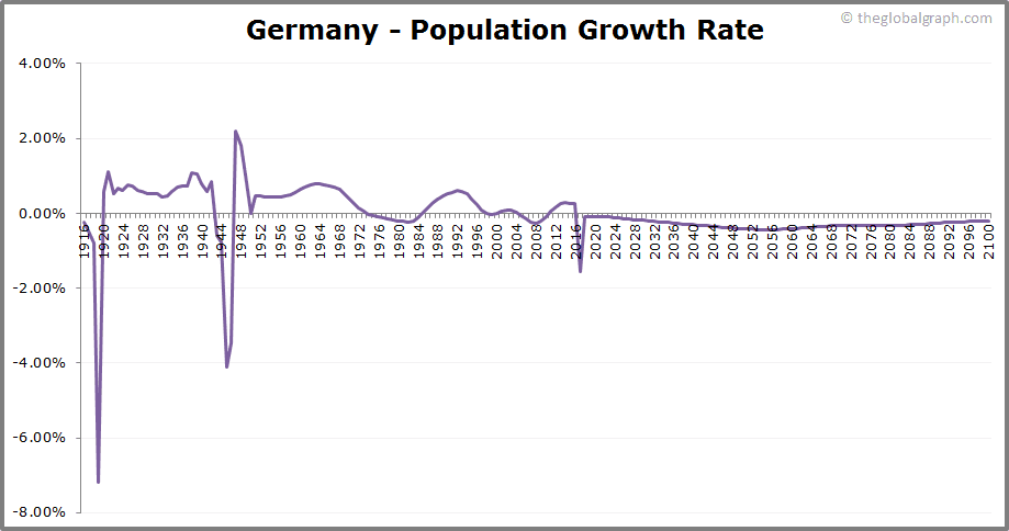 Germany  Population Growth Rate
