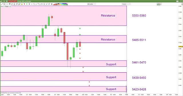Plan de trade CAC40 lundi [01/10/18]
