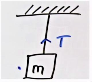 gaya tegangan tali