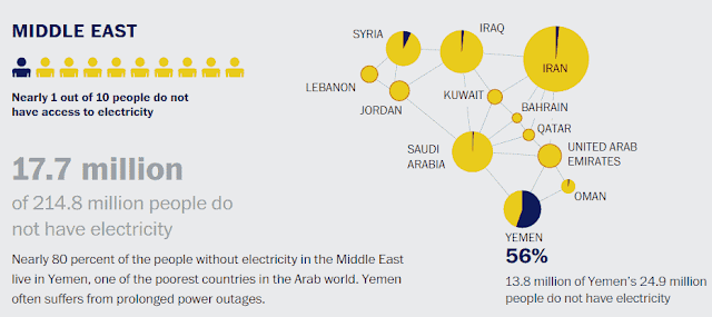 Less Electricity Accessable countries in Middle East