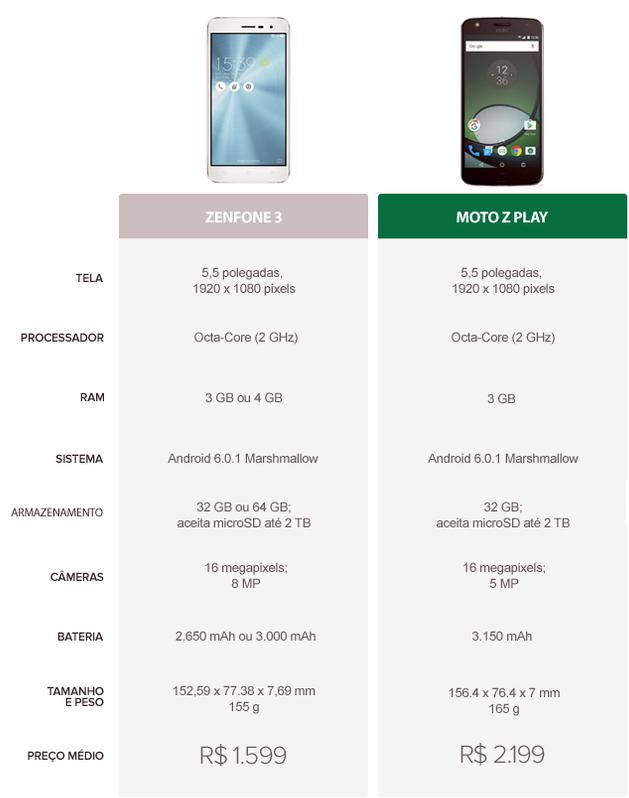 Tabela Comparativa entre Zenfone 3 e Moto Z Play (