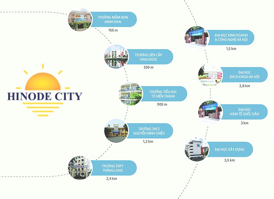 Liên kết khu vực xung quanh của dự án Hinode City