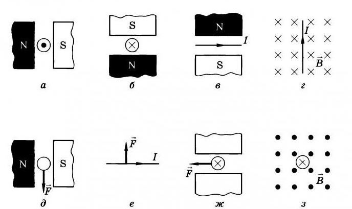 Решение задач на закон ампера 11 класс задачи по теории вероятности с решениями гиа
