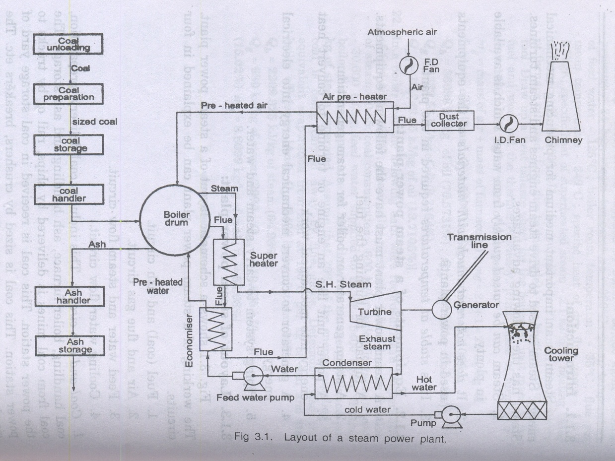 Schematic Diagram Of Steam Power Plant 12v Caravan Wiring Basic Civil And Mechanical Unit 3 Notes Vidyarthiplus