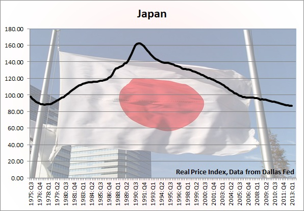 Japan housing bubble home prices chart real inflation adjusted also ultimate guide to bubbles around the world toronto condo rh torontocondobubble
