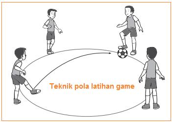 Gambar illustrasi Variasi dan Kombinasi Teknik pola latihan game