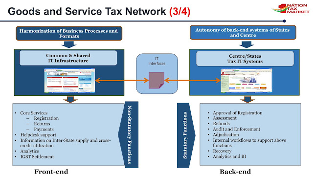 network of gst_front end and back end