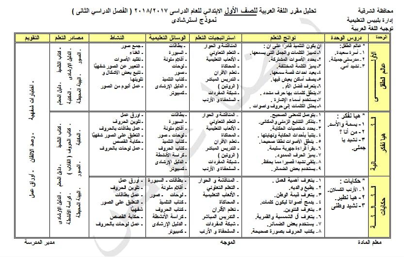 خريطة منهج اللغة العربية للصف الاول الابتدائى الترم الثانى 2018