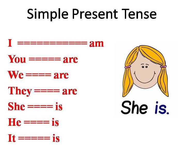 Simple Present Tense Part I Is Am Are Belajar Bahasa Inggris