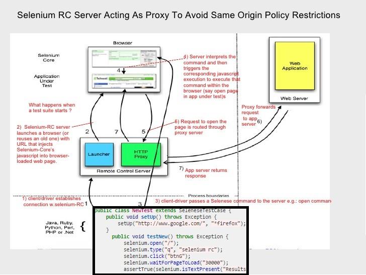 Kranthi's blogs: How did Selenium RC handle same origin