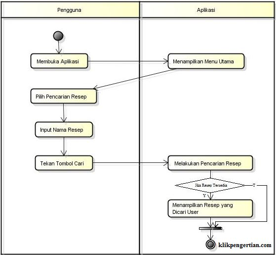 Pengertian Uml Unified Modeling Language Beserta Contohnya Pengertian Contoh Dan Manfaat Klik Pengertian