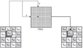 Enkripsi Algoritma AES (Advanced Encryption Standard