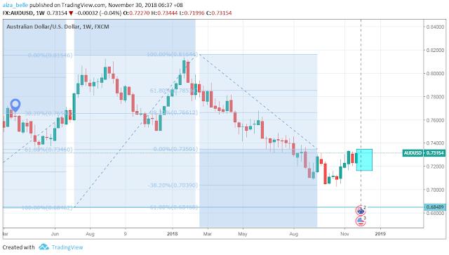 AUDUSD weekly chart