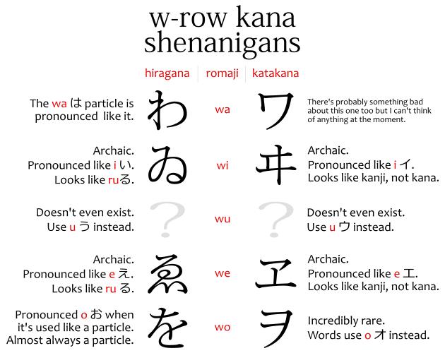 ゐ, ゑ, ヰ, ヱ, wi, we, and other w-row kana, and confusing points about them.